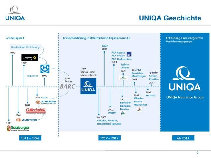 Uniqa - Geschichte