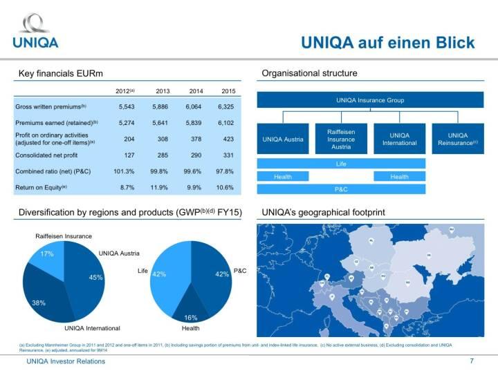 Uniqa - auf einen Blick