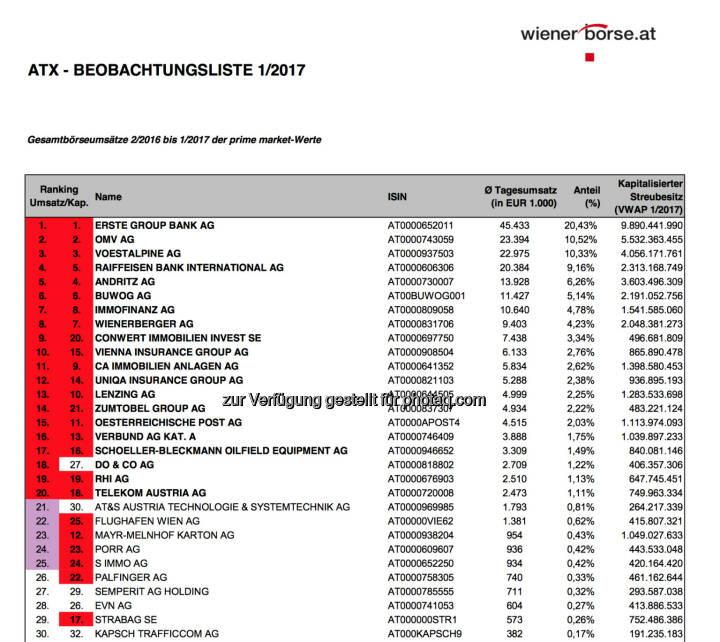 ATX-Beobachtungsliste 01/2017 (c) Wiener Börse