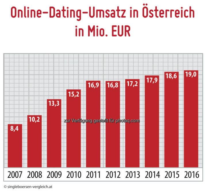 Metaflake: Dating-Markt Österreich 2017: Umsatz mau, Swingerszene rockt