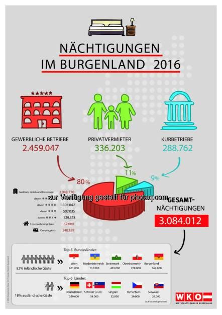 Infografik Nächtigungen im Burgenland - Wirtschaftskammer Burgenland: Wachstumsmotor Tourismus (Fotocredit: Wirtschaftskammer Burgenland), © Aussender (10.02.2017)