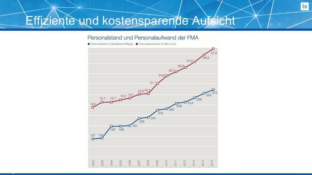 Effiziente und kostensparende Aufsicht (16.02.2017)