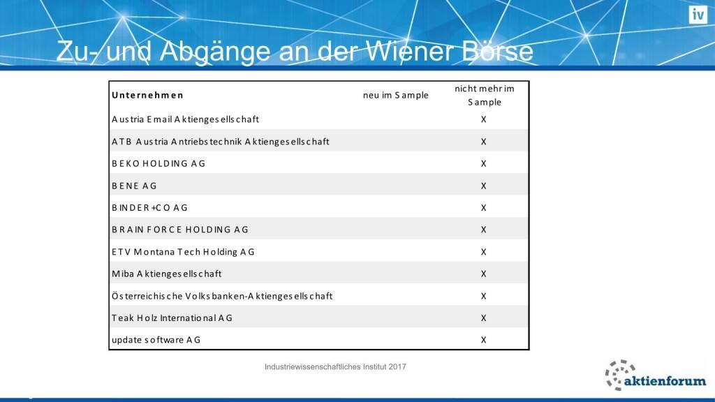 Zu- und Abgänge an der Wiener Börse (16.02.2017)