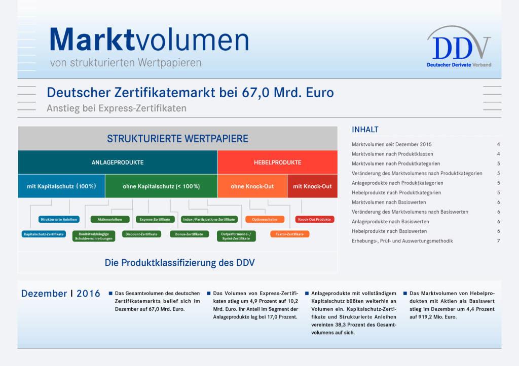 Deutscher Zertifikatemarkt bei 67,0 Mrd. Euro, Seite 1/7, komplettes Dokument unter http://boerse-social.com/static/uploads/file_2115_deutscher_zertifikatemarkt_bei_670_mrd_euro.pdf (16.02.2017)