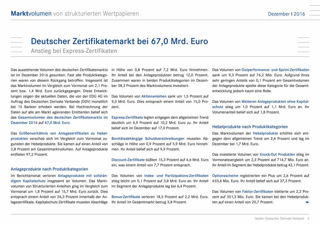 Deutscher Zertifikatemarkt bei 67,0 Mrd. Euro, Seite 2/7, komplettes Dokument unter http://boerse-social.com/static/uploads/file_2115_deutscher_zertifikatemarkt_bei_670_mrd_euro.pdf (16.02.2017)