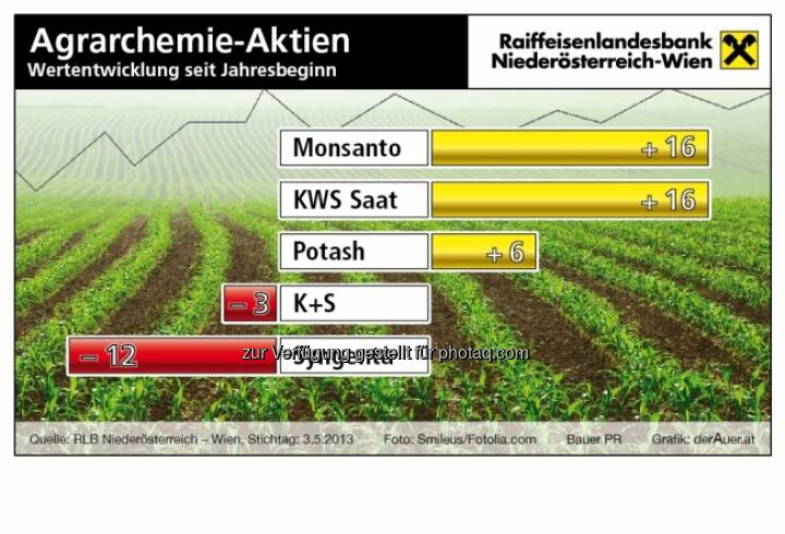 Agrarchemie-Aktien, Performance: Monsanto, KWS, Potash, K+S, Syngenta (c) derAuer Grafik Buch Web