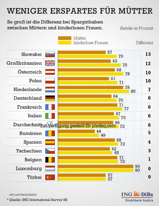Anlässlich des Muttertags hat die ING-DiBa Direktbank Austria eine genauere Betrachtung der Ersparnisse von Müttern vorgenommen. Das Ergebnis ist wenig verwunderlich, bringt jedoch klar die Zahlen auf den Tisch: 68% aller Österreicherinnen, deren Kinder noch bei ihnen wohnen, haben Ersparnisse. Hingegen sind es bei Frauen ohne Kinder gleich mal 10% mehr, also 78%. (c) ING-DiBa