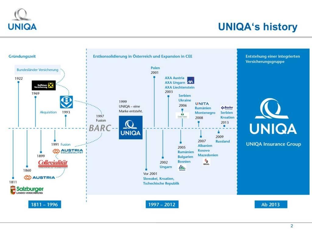 Uniqa - History (17.02.2017)
