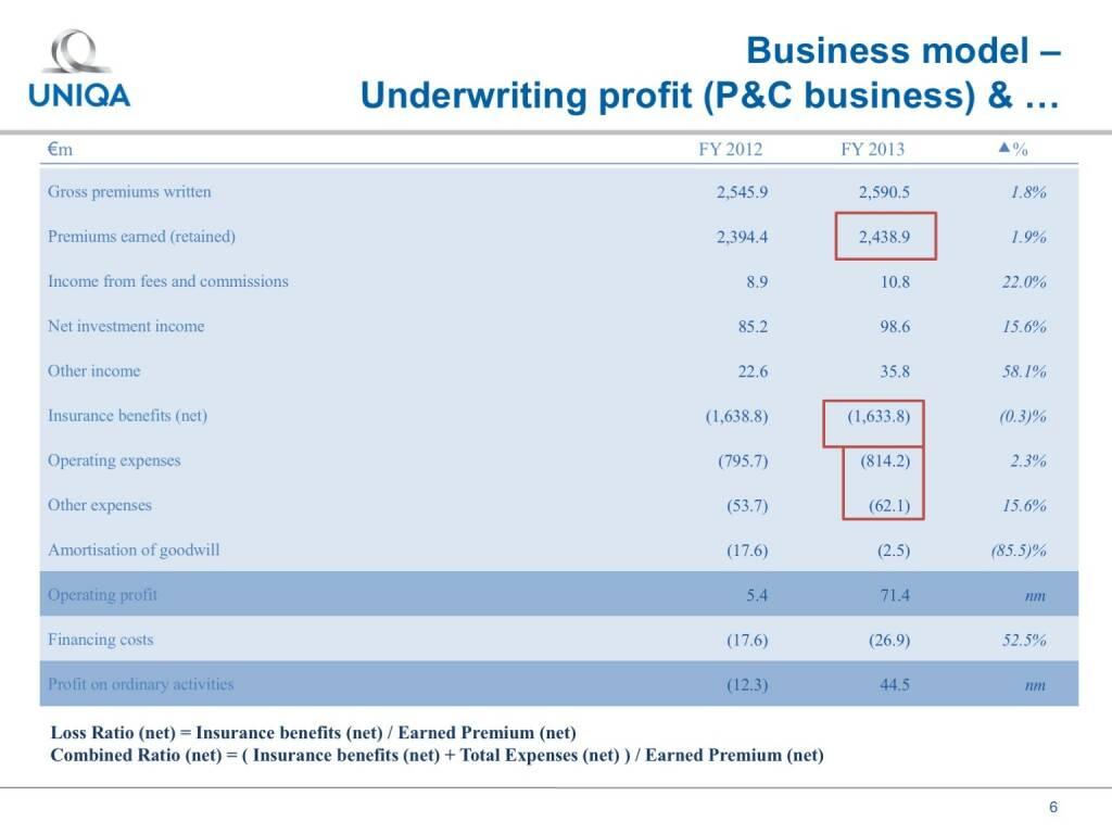 Uniqa - Business model (17.02.2017)