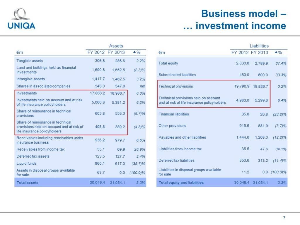 Uniqa - Business model - investment income (17.02.2017)