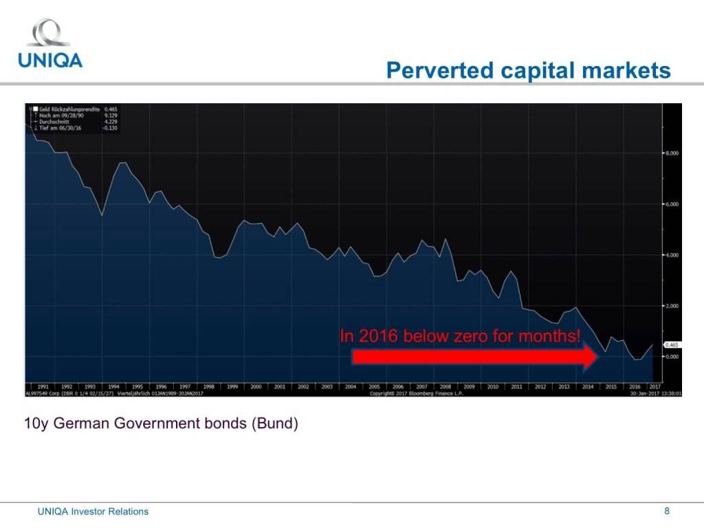 Uniqa - perverted capital markets (17.02.2017)