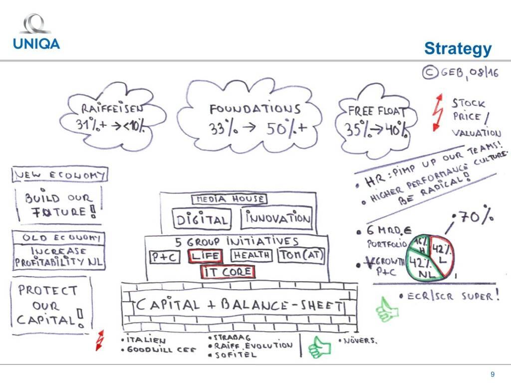 Uniqa - Strategy (17.02.2017)