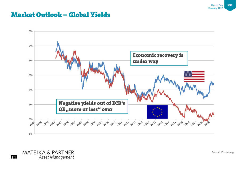Market Outlook – Global Yields (17.02.2017)