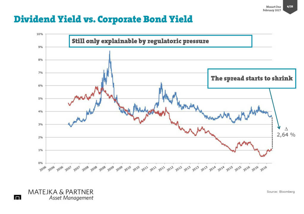 Dividend Yield vs. Corporate Bond Yield (17.02.2017)