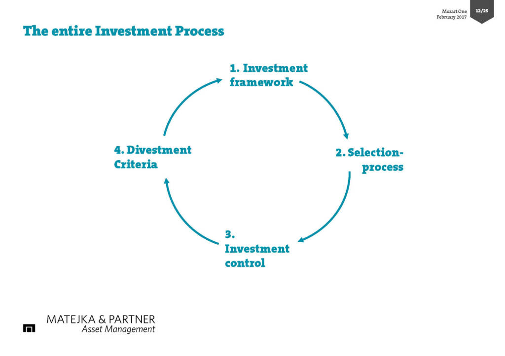 The entire Investment Process (17.02.2017)