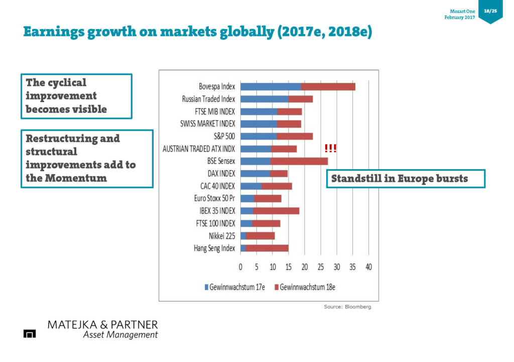Earnings growth on markets globally (2017e, 2018e) (17.02.2017)