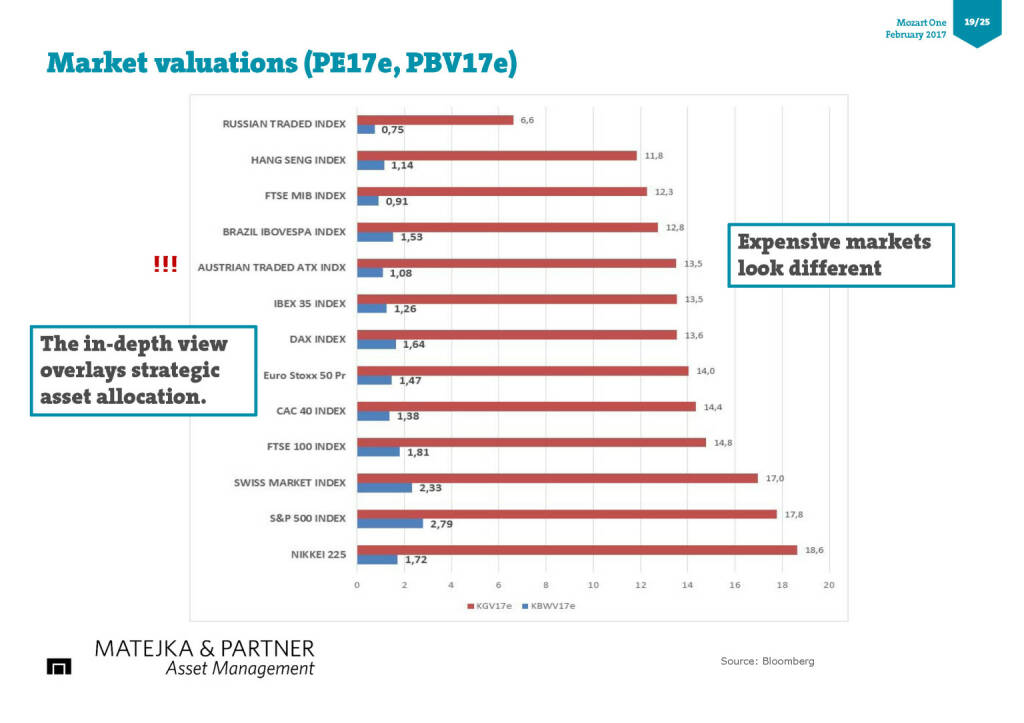 Market valuations (PE17e, PBV17e) (17.02.2017)