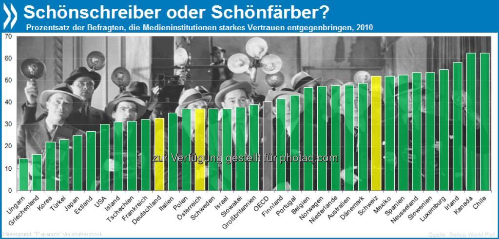 Qualitätsberichterstattung? Nur ein Drittel der Deutschen hat großes Vertrauen in die Medien, aber über die Hälfte der Schweizer.  Mehr Infos unter http://bit.ly/wSlVCI (S. 198/199), © OECD (13.05.2013)