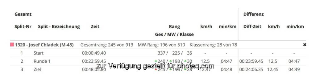 PB über 10km Josef Chladek (05.03.2017)