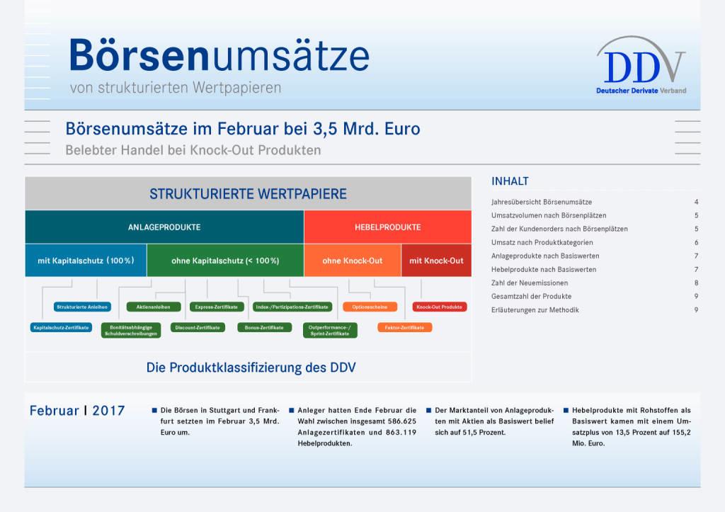 Deutsche Börsenumsätze von strukturierten Wertpapieren im Februar bei 3,5 Mrd. Euro, Seite 1/9, komplettes Dokument unter http://boerse-social.com/static/uploads/file_2154_deutsche_borsenumsatze_von_strukturierten_wertpapieren_im_februar_bei_35_mrd_euro.pdf (09.03.2017)