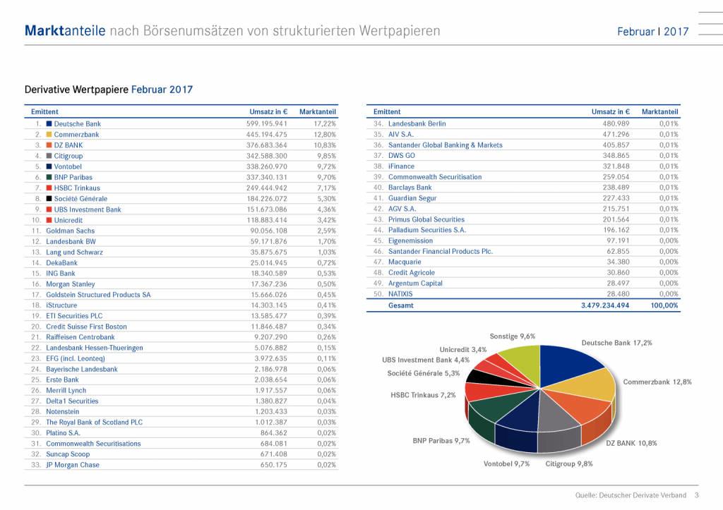 Marktanteile nach Börsenumsätze: Deutsche Bank bleibt Marktführer, Seite 3/15, komplettes Dokument unter http://boerse-social.com/static/uploads/file_2153_marktanteile_nach_borsenumsatze_deutsche_bank_bleibt_marktfuhrer.pdf (09.03.2017)