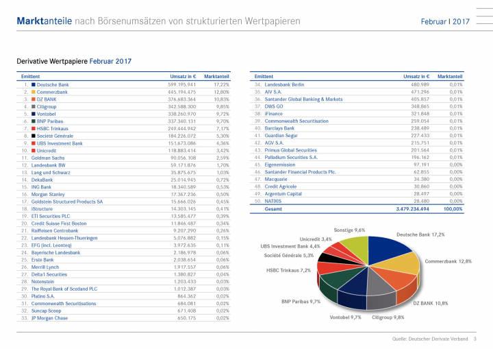 Marktanteile nach Börsenumsätze: Deutsche Bank bleibt Marktführer, Seite 3/15, komplettes Dokument unter http://boerse-social.com/static/uploads/file_2153_marktanteile_nach_borsenumsatze_deutsche_bank_bleibt_marktfuhrer.pdf