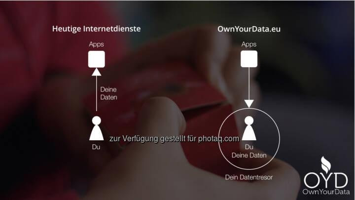 Apps und der OwnYourData Datentresor - OwnYourData.eu: Wenn Früchte Daten tragen (Fotocredit: Verein zur Förderung der selbstständigen Nutzung von Daten)