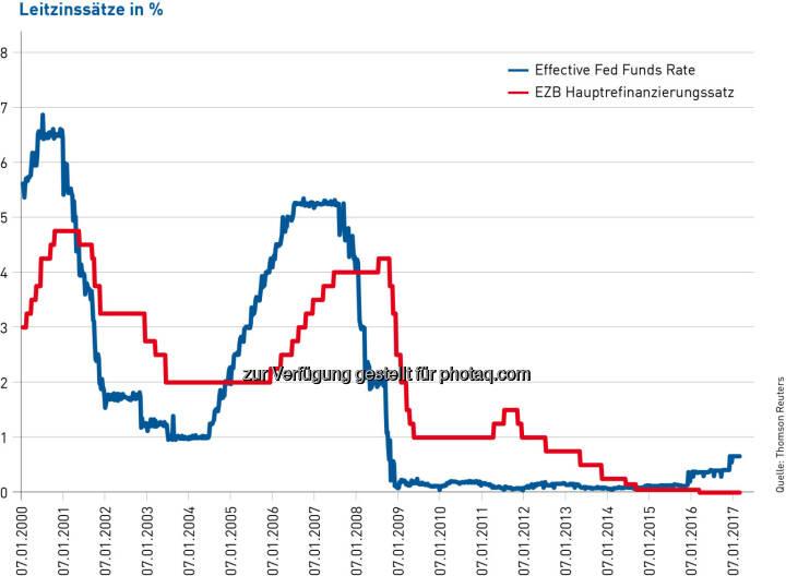 """Volksbank Wien AG: Volksbanken-Chef zu Fed-Entscheid: """"So günstige Finanzierungen wie heute kommen wahrscheinlich nicht so schnell wieder"""" (Fotocredit: Reuters)"""