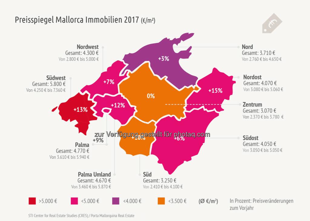 Der Markt für Ferienimmobilien auf Mallorca befindet sich im Aufschwung, 2016 wurden auf den Balearen 31% mehr Immobilien verkauft als im Vorjahr. Die hohe Nachfrage wirkt sich auch auf die Preise auf, wie das STI Center for Real Estate Studies im Auftrag von Porta Mallorquina Real Estate in der dritten Ausgabe ihrer Marktstudie über den Ferienimmobilienmarkt Mallorca ermittelte - Porta Mondial AG: Preissteigerungen für Mallorca Immobilien bis zu 15% (Fotocredit: obs/Porta Mondial AG/Porta Mallorquina Real Estate), © Aussender (16.03.2017)