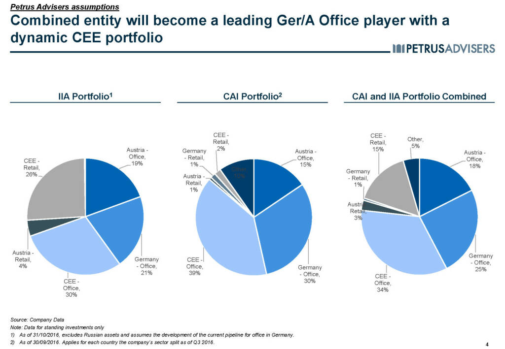 Combined entity will become a leading Ger/A Office player with a dynamic CEE portfolio - Petrus Advisers (20.03.2017)