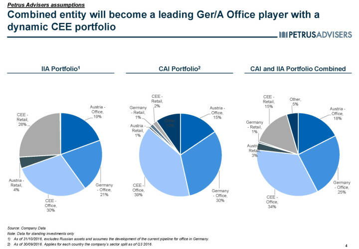 Combined entity will become a leading Ger/A Office player with a dynamic CEE portfolio - Petrus Advisers