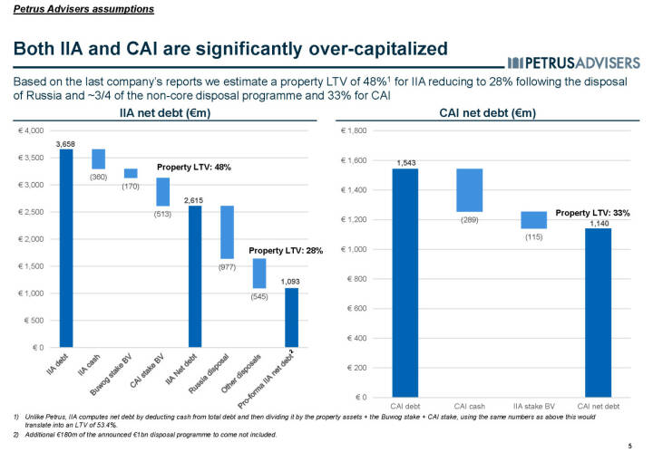Both IIA and CAI are significantly over-capitalized - Petrus Advisers