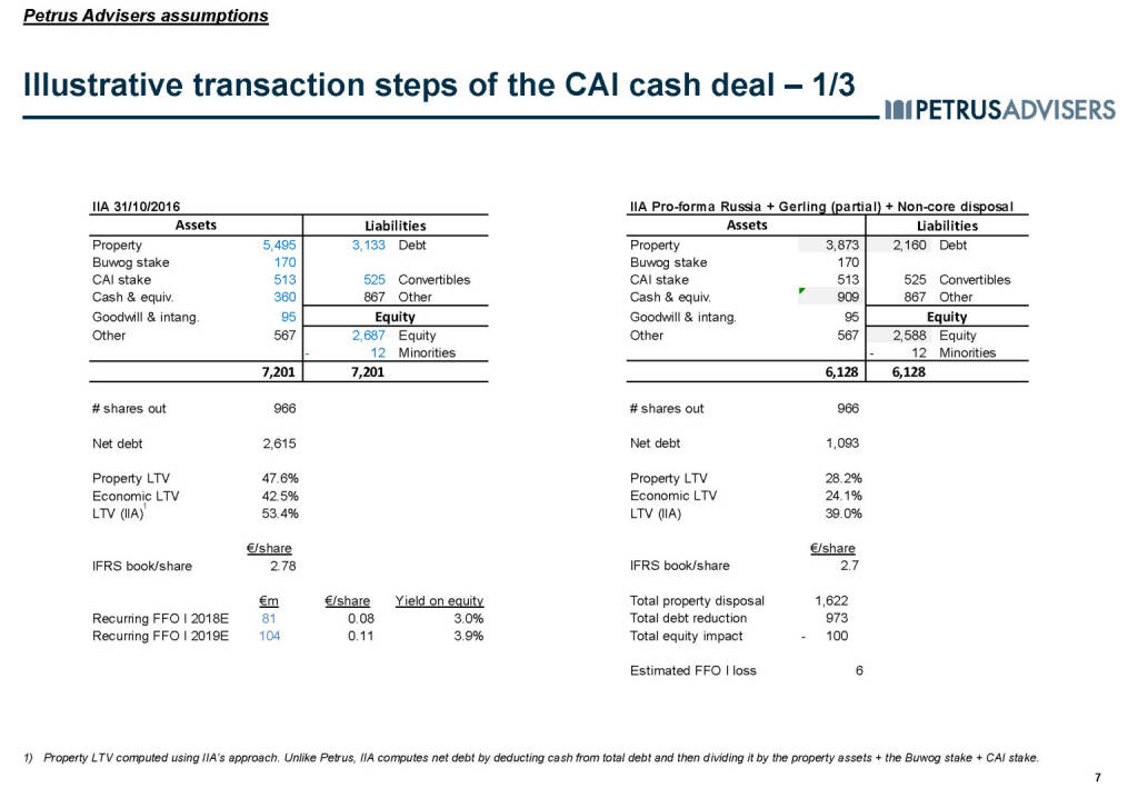 Illustrative transaction steps of the CAI cash deal – 1/3 - Petrus Advisers (20.03.2017)