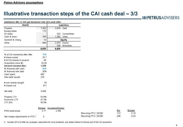 Illustrative transaction steps of the CAI cash deal – 3/3 - Petrus Advisers