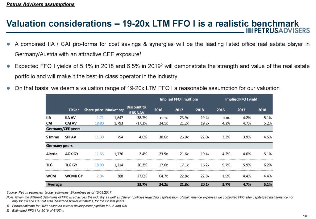 Valuation considerations – 19-20x LTM FFO I is a realistic benchmark - Petrus Advisers (20.03.2017)