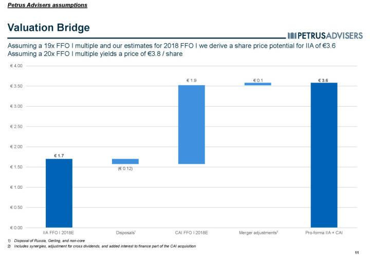 Valuation Bridge - Petrus Advisers