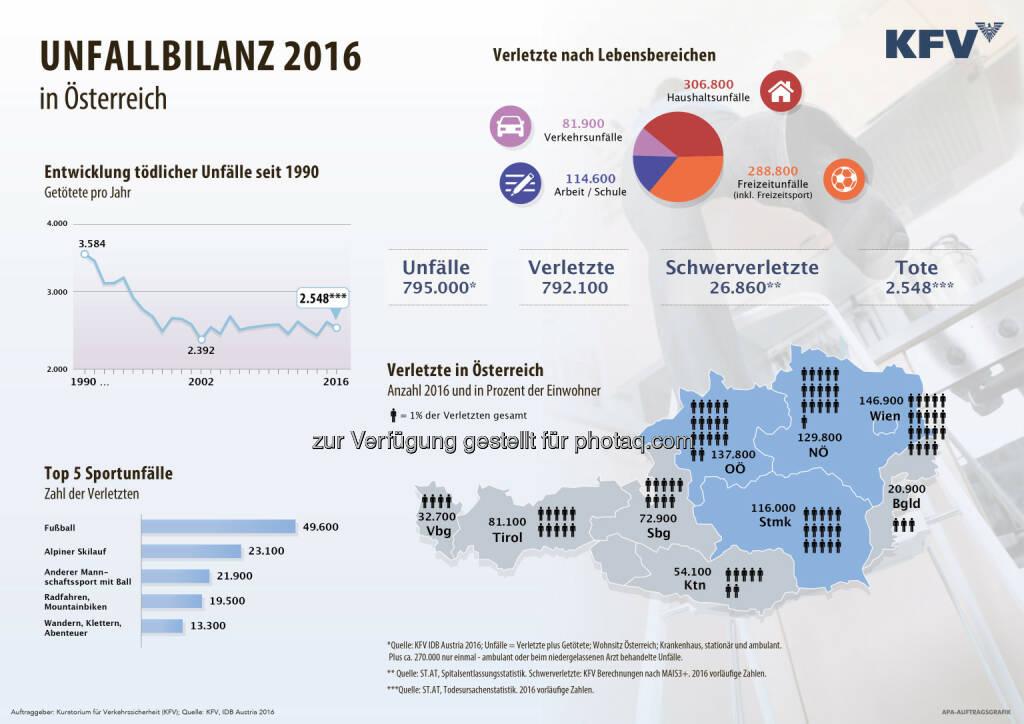 Unfallbilanz 2016 in Österreich - Kuratorium für Verkehrssicherheit: KFV Unfallbilanz: Hohe Unfallzahlen auch im Jahr 2016 (Grafik: APA-Auftragsgrafik), © Aussender (22.03.2017)