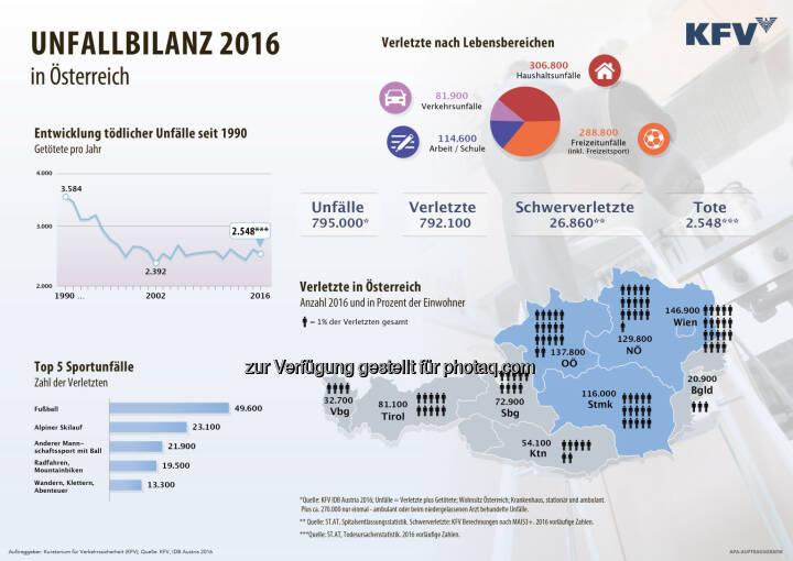 Unfallbilanz 2016 in Österreich - Kuratorium für Verkehrssicherheit: KFV Unfallbilanz: Hohe Unfallzahlen auch im Jahr 2016 (Grafik: APA-Auftragsgrafik)