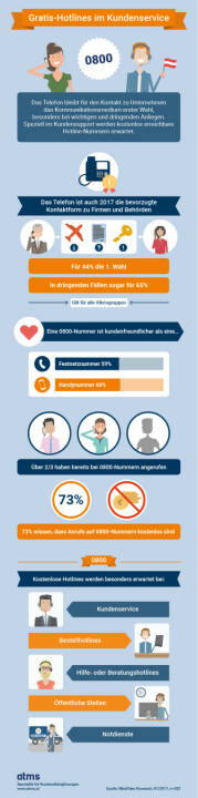 Infografik Gratis-Hotlines im Kundenservice - atms Telefon- und Marketing Services GmbH: Studie: Kostenlose Telefon-Hotline auf Platz 1 im Kundenservice (Fotocredit: atms)
