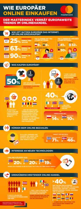 Mastercard Deutschland: Erster Masterindex von Mastercard: Jeder vierte Internetnutzer in Europa kauft jede Woche online ein (Fotocredit: Mastercard Deutschland)