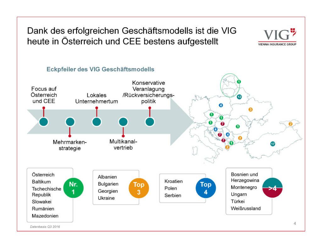 Präsentation VIG - bestens aufgestellt (30.03.2017)