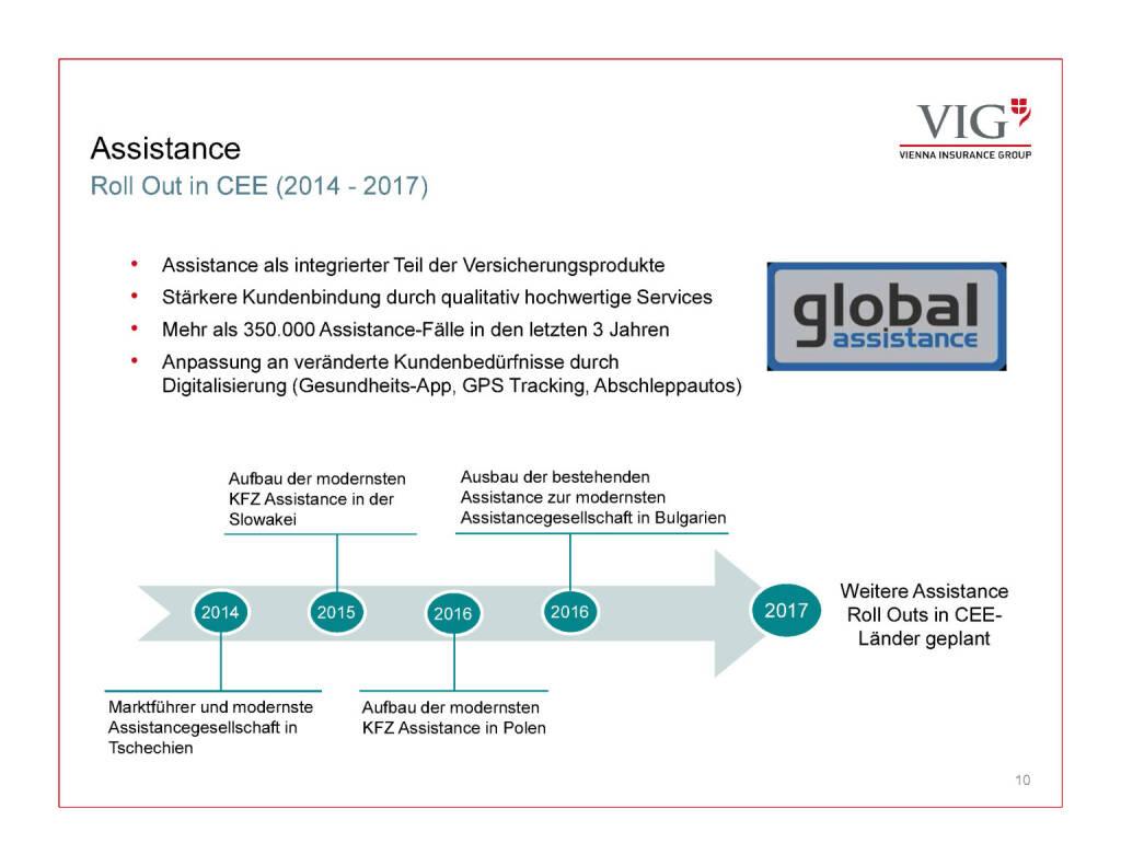 Präsentation VIG - Assistance (30.03.2017)