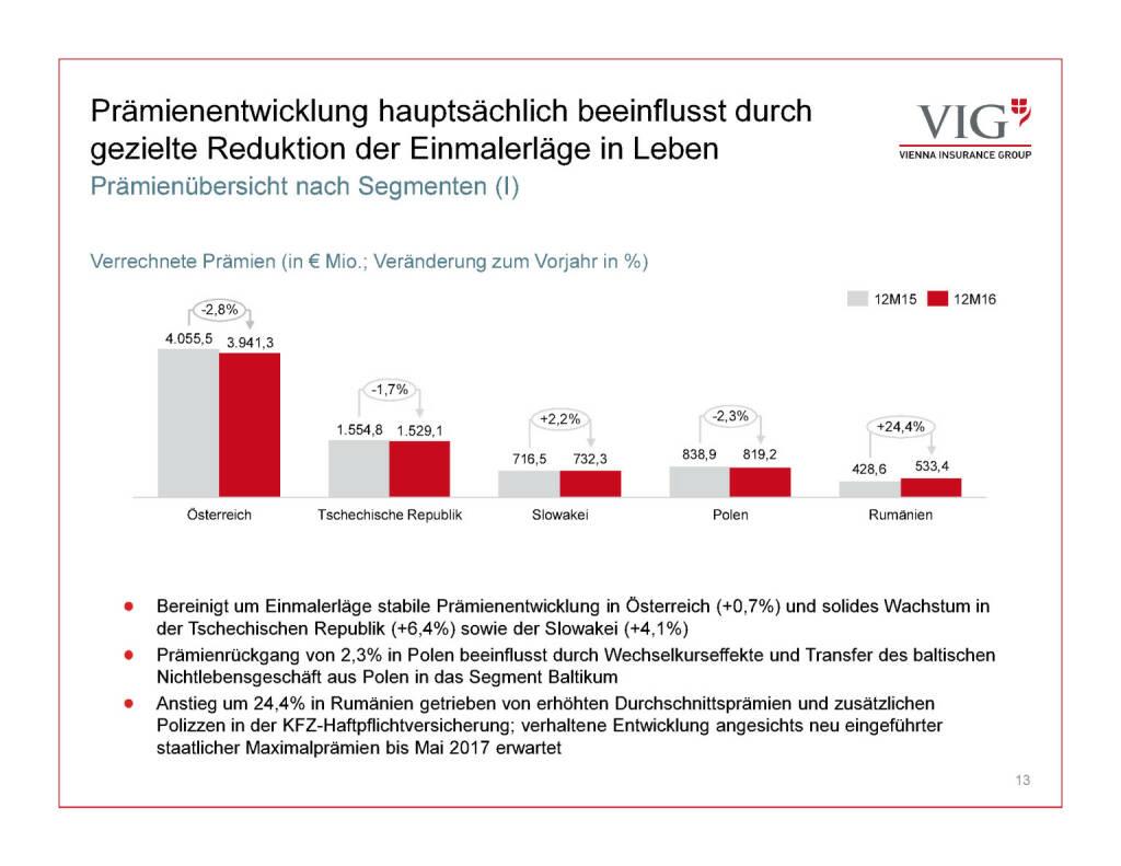 Präsentation VIG - Prämienentwicklung (30.03.2017)