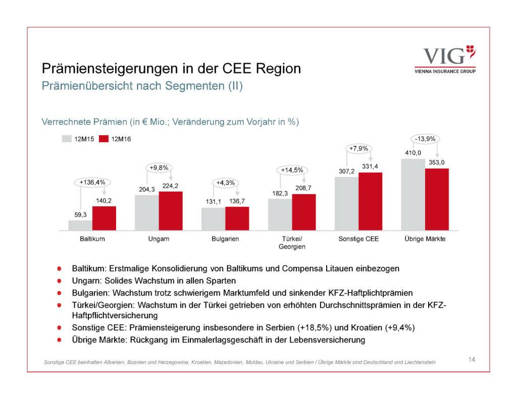 Präsentation VIG - Prämiensteigerungen CEE (30.03.2017)