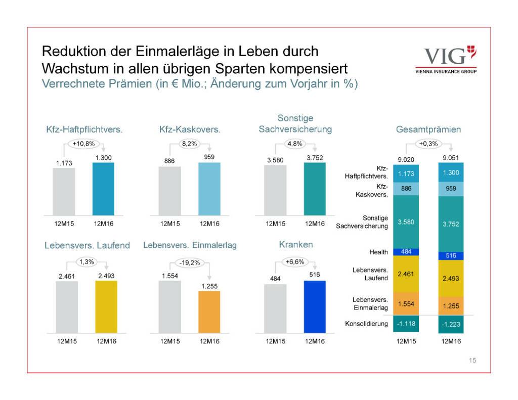 Präsentation VIG - Reduktion Einmalerläge (30.03.2017)