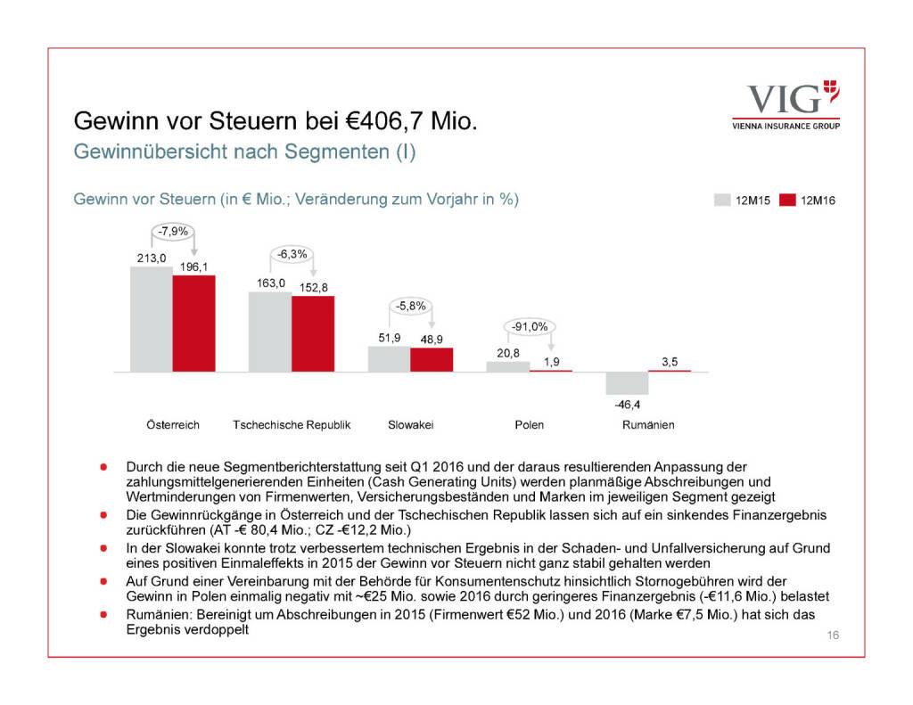 Präsentation VIG - Gewinn vor Steuern (30.03.2017)