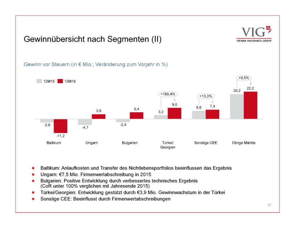 Präsentation VIG - Gewinnübersicht (30.03.2017)