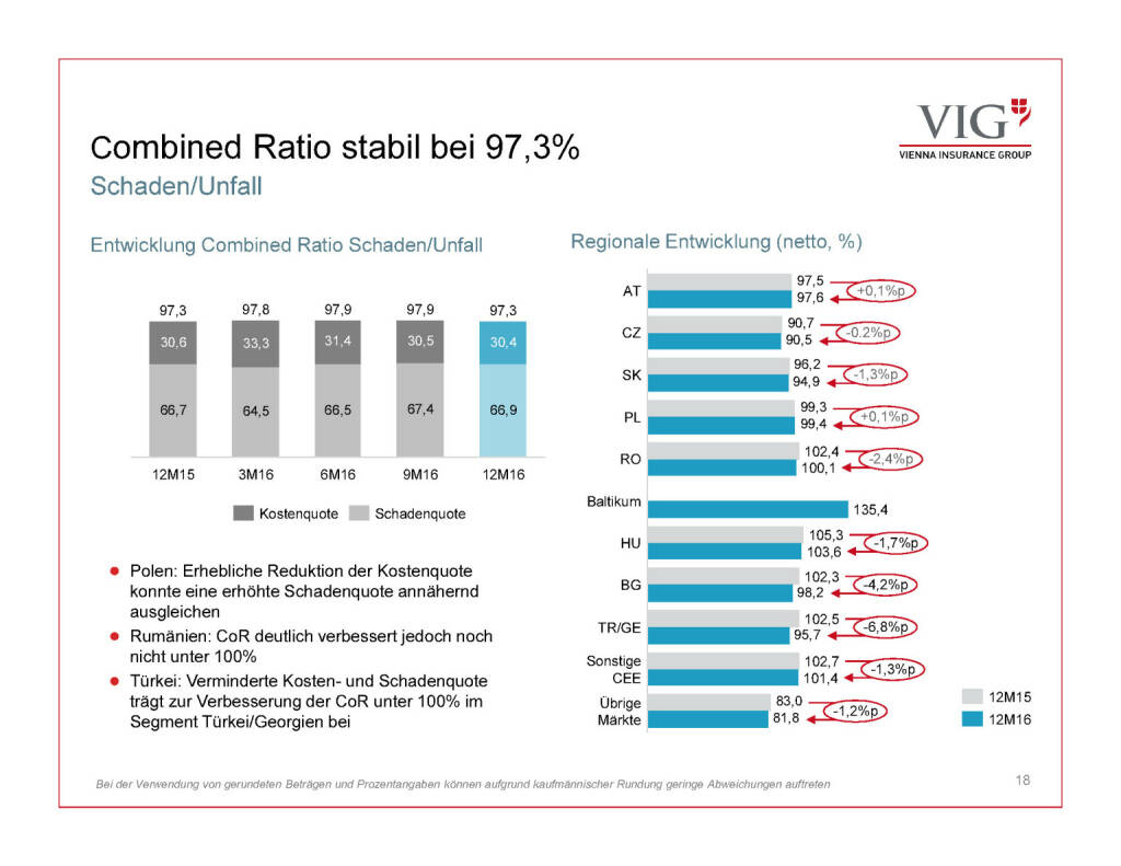 Präsentation VIG - Combined Ratio (30.03.2017)