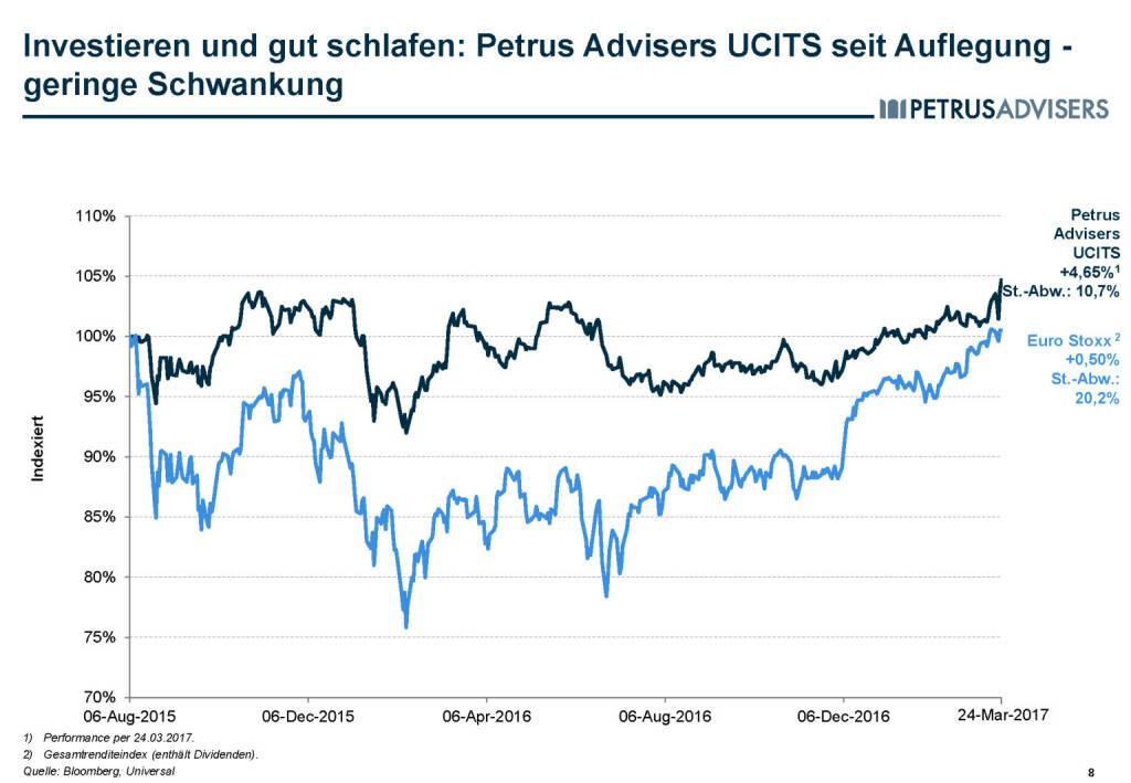 Petrus Advisers - Investieren und gut schlafen (30.03.2017)