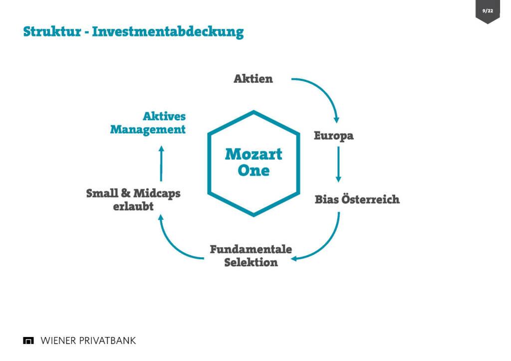 Wiener Privatbank - Struktur Investmentabdeckung (30.03.2017)